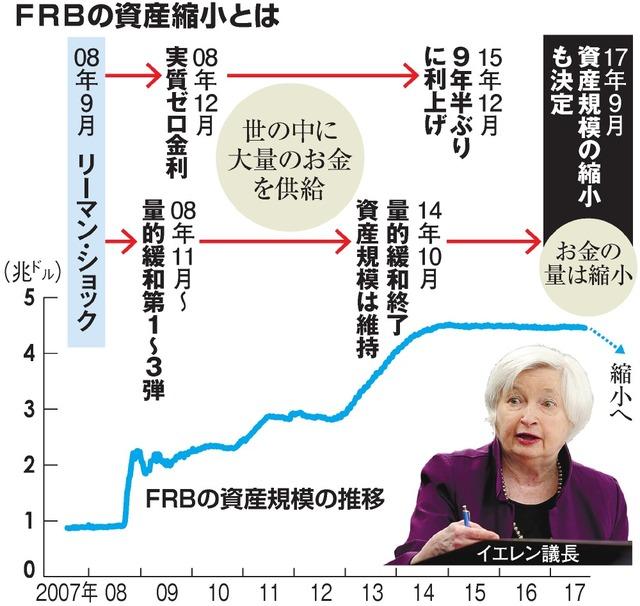 FRBの資産縮小とは