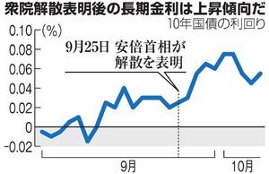 長期金利が上昇傾向 消費増税問題、財政悪化を懸念