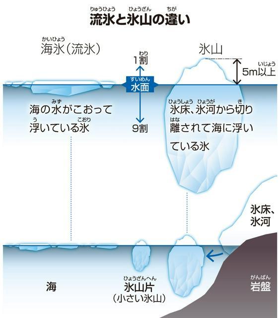 流氷(りゅうひょう)と氷山(ひょうざん)の違(ちが)い