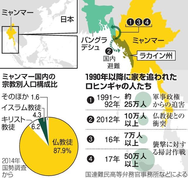 1990年以降に家を追われたロヒンギャの人たち/ミャンマー国内の宗教別人口構成比