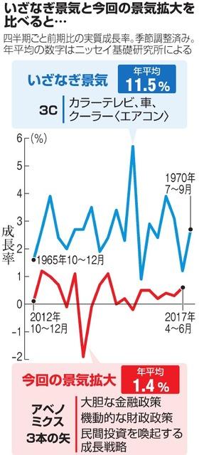 いざなぎ景気と今回の景気拡大を比べると…