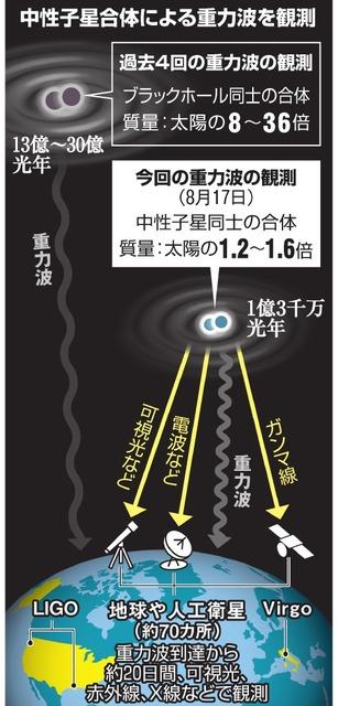 中性子星合体による重力波を観測