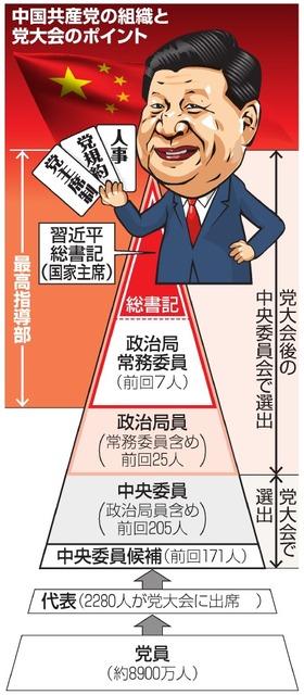 中国共産党の組織と党大会のポイント