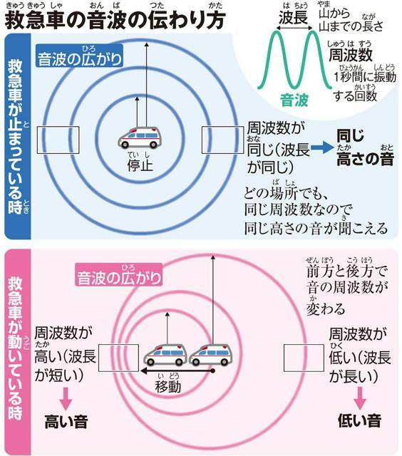 救急車(きゅうきゅうしゃ)の音波(おんぱ)の伝(つた)わり方(かた)