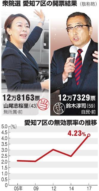 衆院選、愛知7区の開票結果/愛知7区の無効票率の推移