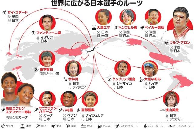 世界に広がる日本選手のルーツ