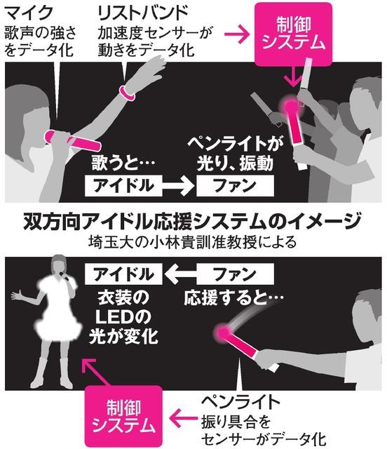 双方向アイドル応援システムのイメージ