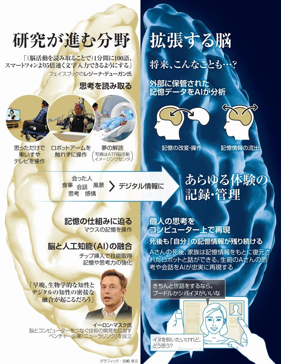 研究が進む分野/拡張する脳<グラフィック・宮嶋章文>