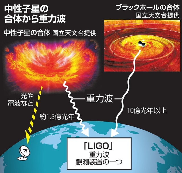 中性子星の合体から重力波