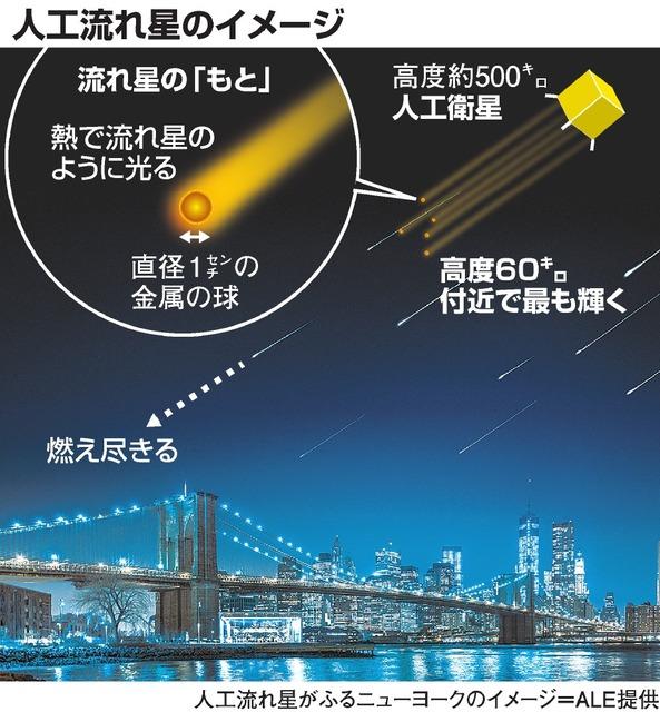 人工流れ星のイメージ