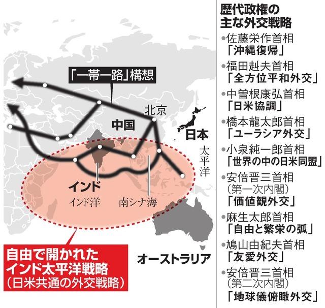 自由で開かれたインド太平洋戦略(日米共通の外交戦略)、「一帯一路」構想/歴代政権の主な外交戦略