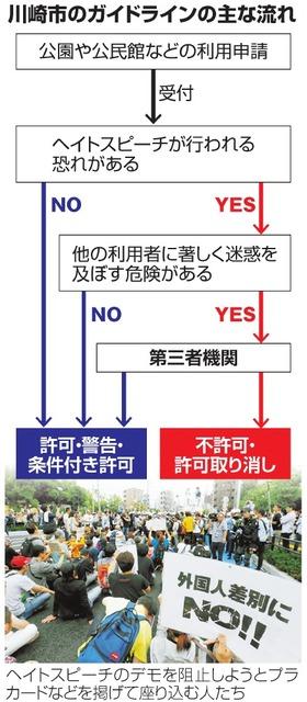 川崎市のガイドラインの主な流れ