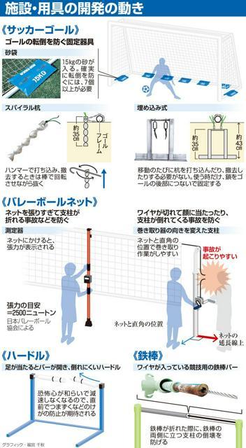施設・用具の開発の動き<グラフィック・福宮千秋>