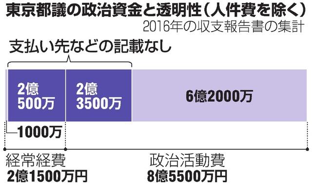 東京都議の政治資金と透明性(人件費を除く)