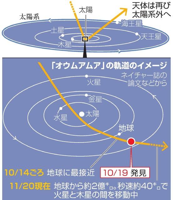 【宇宙】太陽系外から飛来の天体、初観測 「最初の使者」と命名 YouTube動画>15本 ->画像>26枚