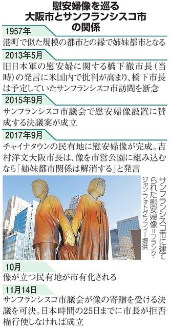 慰安婦像を巡る大阪市とサンフランシスコ市の関係