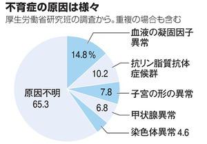 不育症(5:情報編)治療で7~8割が出産可能に