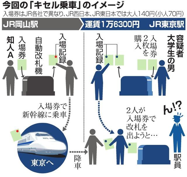 キセル事件ってアイドルヲタが悪いみたいになってるけど事件の本質は新幹線の料金が高すぎることだよね YouTube動画>5本 ->画像>56枚
