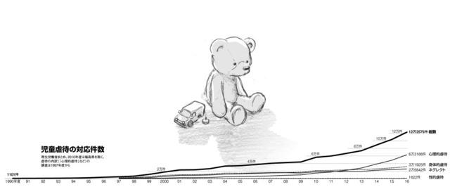児童虐待の対応件数