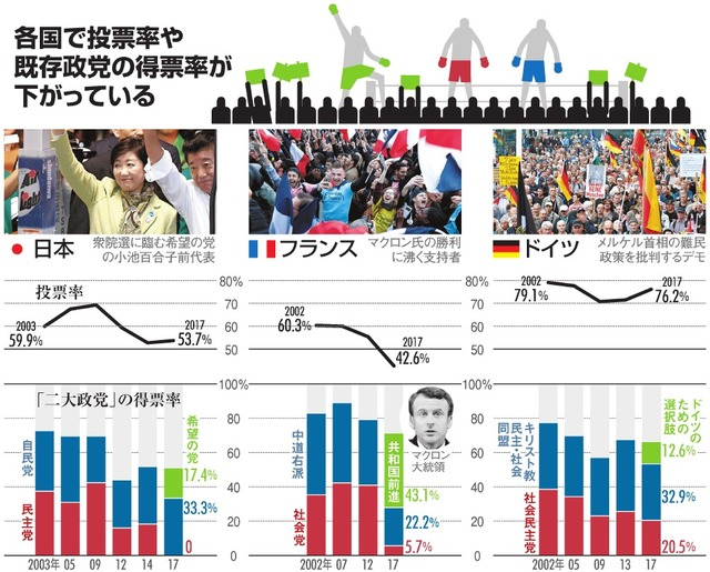 各国で投票率や既存政党の得票率が下がっている