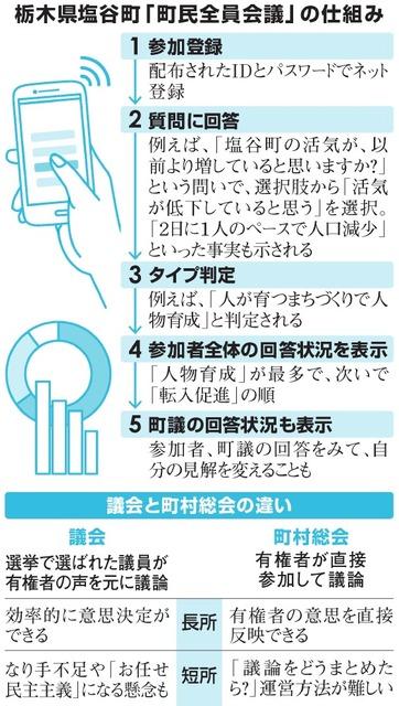 栃木県塩谷町「町民全員会議」の仕組み/議会と町村総会の違い
