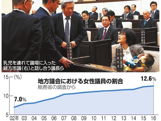 地方議会における女性議員の割合