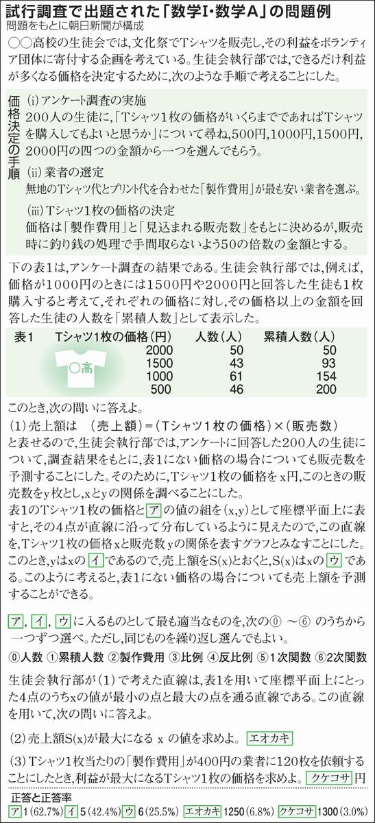 試行調査で出題された「数学Ⅰ・数学A」の問題例