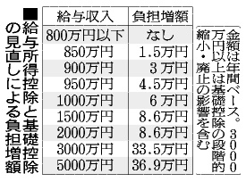 会社員の増税、年収800万円超 政...