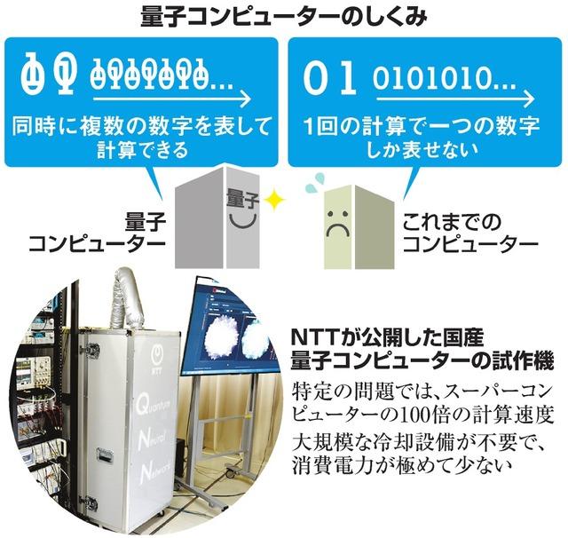 量子コンピューターのしくみ/NTTが公開した国産量子コンピューターの試作機
