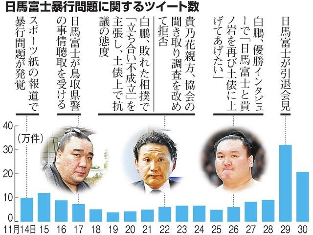 日馬富士暴行問題に関するツイート数