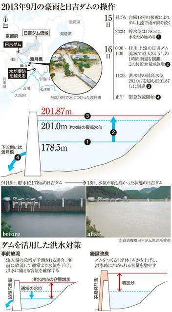 2013年9月の豪雨と日吉ダムの操作/ダムを活用した洪水対策