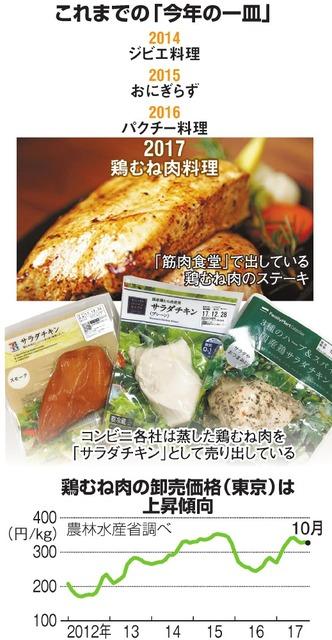 これまでの「今年の一皿」/鶏むね肉の卸売価格(東京)は上昇傾向