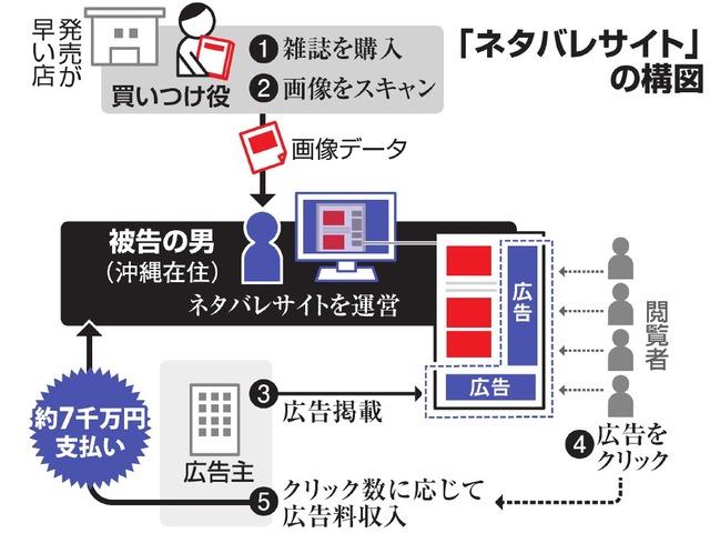 「ネタバレサイト」の構図