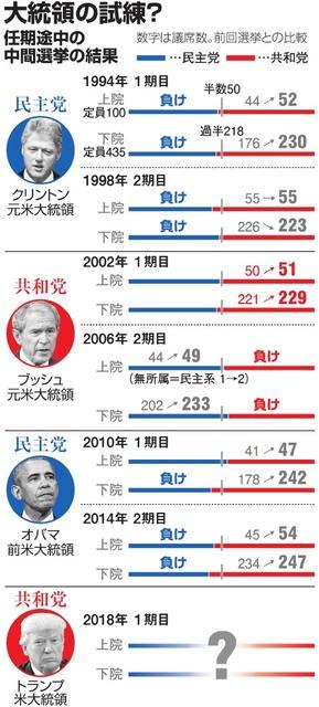 ロシア疑惑・人事・外交…トランプ氏、試練の中間選挙へ:朝日新聞デジタル