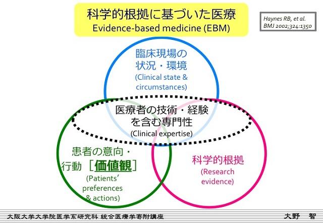 科学的医療に基づいた医療(EBM)
