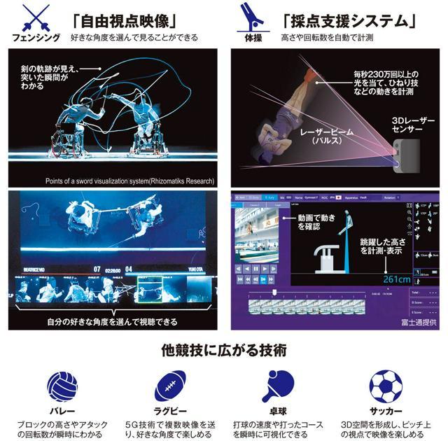 「自由視点映像」/「採点支援システム」/他競技に広がる技術