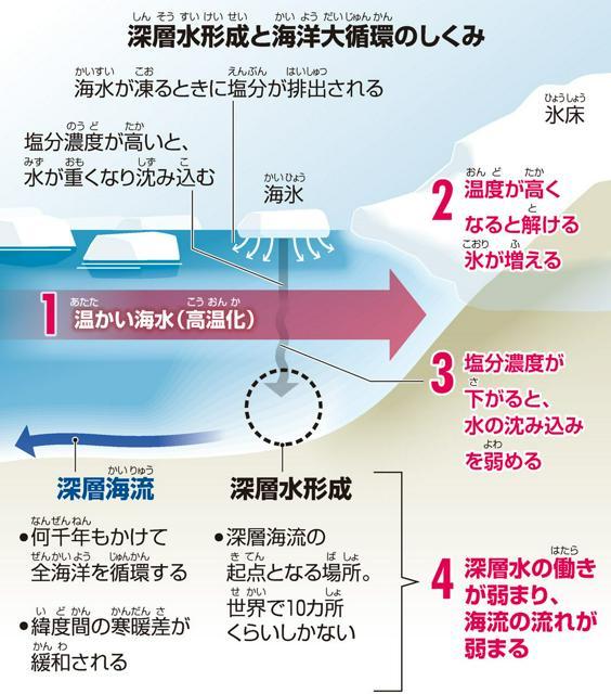 深層水形成(しんそうすいけいせい)と海洋大循環(かいようだいじゅんかん)のしくみ