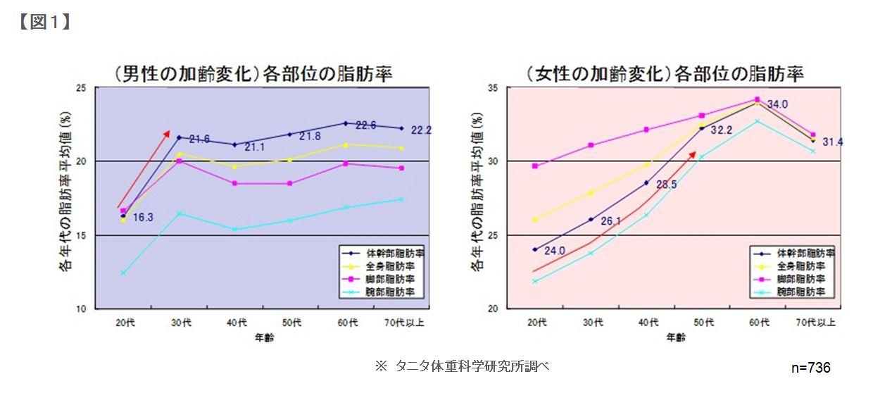 図1:男性(左)と女性(右)の各部位の脂肪率の加齢変化