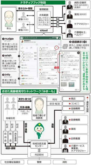 ナラティブブック秋田/おおた高齢者見守りネットワーク「みま〜も」