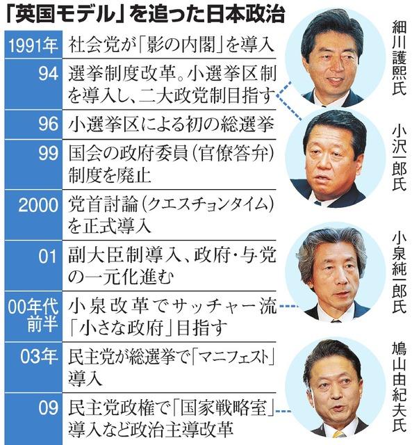 「英国モデル」を追った日本政治