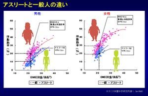 図1:アスリートと一般人の違い
