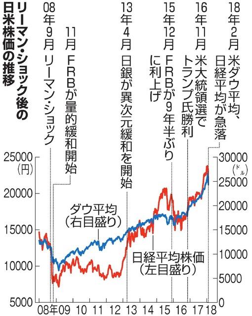 リーマン・ショック後の日米株価の推移