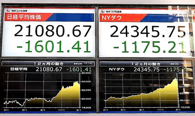 日経平均株価は一時1600円超下落した=6日午後1時48分、東京都中央区、恵原弘太郎撮影