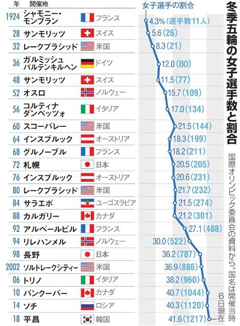 olympic) : The Asahi Shimbun