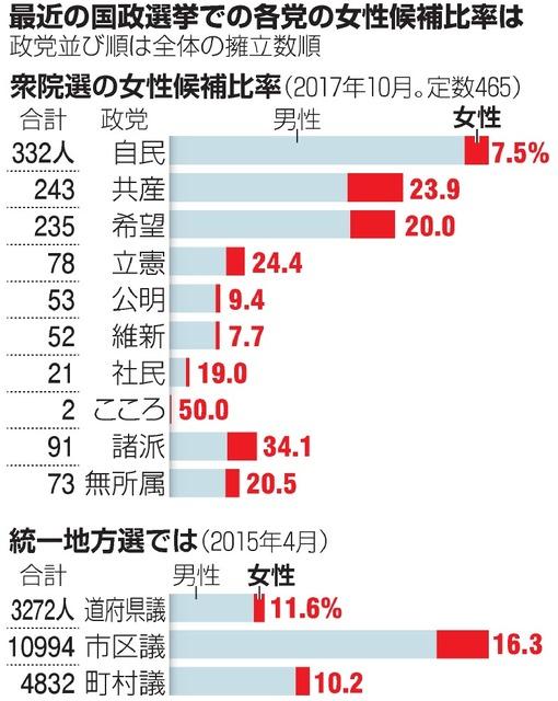 最近の国政選挙での各党の女性候補比率は