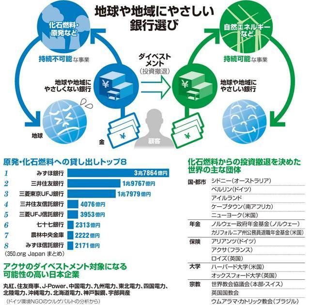 地球や地域にやさしい銀行選び/原発・化石燃料への貸し出しトップ8/アクサのダイベストメント対象になる可能性の高い日本企業/化石燃料からの投資撤退を決めた世界の主な団体
