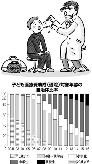 子ども医療費助成(通院)対象年齢の自治体比率