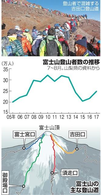 富士山登山者数の推移/富士山の主な登山道