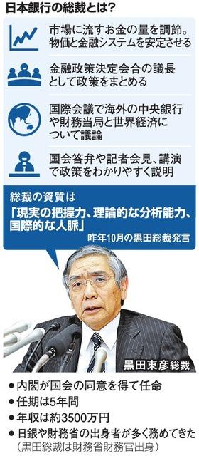 日本銀行の総裁とは?