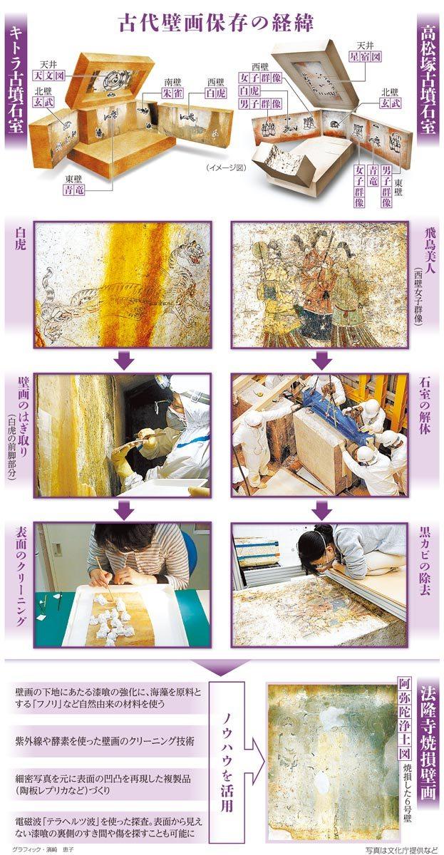 古代壁画保存の経緯